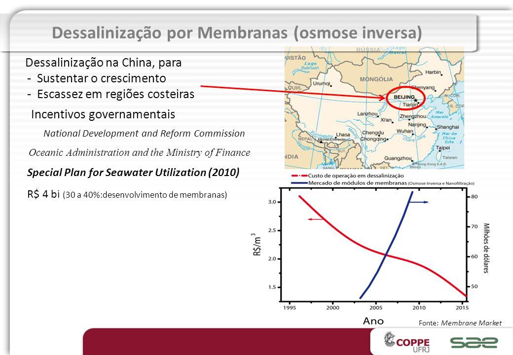 Biorreatores com membranas Crescimento (% a.a.) Mundial : 10,9 Chinês: 100 FONTE: BCC Research em http://www.wateronline.com (28/06/2011) Ano Nº de pu