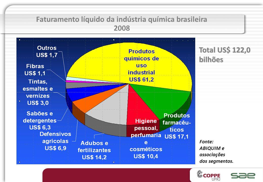PAÍSFATURAMENTO (US$ Bilhões) ESTADOS UNIDOS689 CHINA 549 JAPÃO263 ALEMANHA298 FRANÇA159 CORÉIA133 REINO UNIDO123 ITÁLIA123 BRASIL 122 ÍNDIA98 HOLANDA