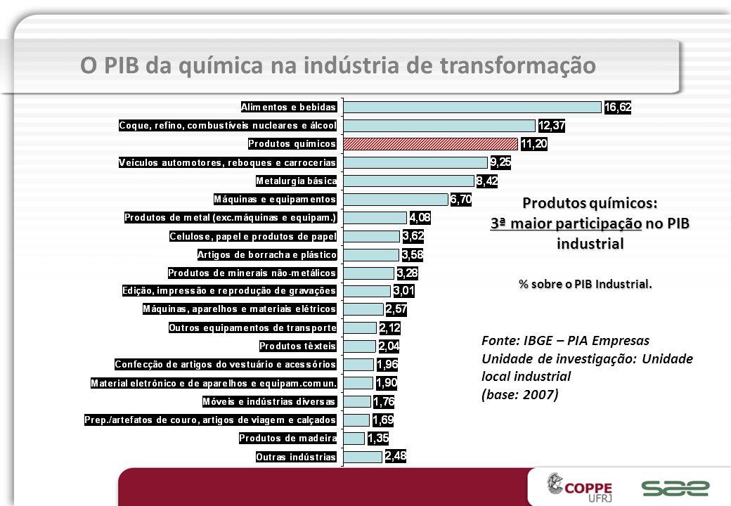 Faturamento líquido da indústria química brasileira 2008 Total US$ 122,0 bilhões Fonte: ABIQUIM e associações dos segmentos.