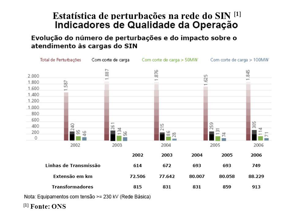 Estatística de perturbações na rede do SIN [1] [1] Fonte: ONS