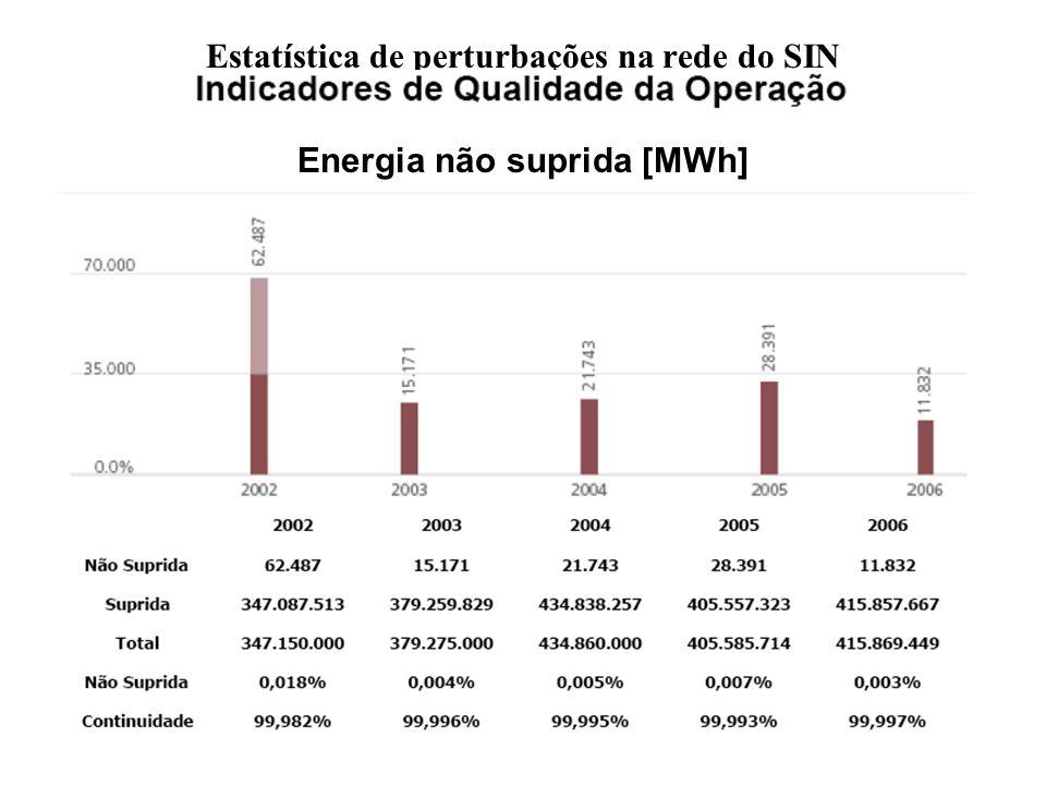 Parâmetros para ponderação de valor econômico potencial de o Brasil adotar um religamento monofásico adequado Ótica de custo econômico-social de perturbações De 2002 a 2006, em média, a relação entre o número total de perturbações e o comprimento total de linhas foi: 2,2 / (100 km ano) Tomando como ordem de grandeza do custo econômico anual das perturbações cerca de 100 vezes o valor tarifário de referência da energia não suprida, considerado R$ 200,00 / MWh, o valor econômico médio das perturbações, de 2003 a 2006, seria 558 milhões de reais por ano Se os curto-circuitos monofásicos fugitivos em linhas originados por descargas atmosféricas forem a causa de cerca de 75 % das perturbações ocorridas nas condições atuais, se a adoção de um religamento monofásico adequado tiver como efeito médio uma redução de 70 % do número de perturbações originados por descargas atmosféricas em linhas de transmissão e se a energia não suprida se puder considerar proporcional ao número de perturbações, o valor econômico potencial de adotar um religamento monofásico adequado, no Brasil, será da ordem de 293 milhões de reais por ano