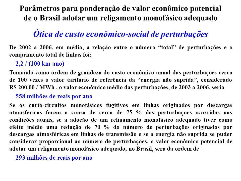 Parâmetros para ponderação de valor econômico potencial de o Brasil adotar um religamento monofásico adequado Ótica de custo otimizado da rede elétrica Valor econômico potencial, a médio e longo prazo, dependente de diversos aspectos e condicionamentos, não quantificados, mas, muito provavelmente, com valor potencial bastante superior ao valor resultante da Ótica de custo econômico-social de perturbações.