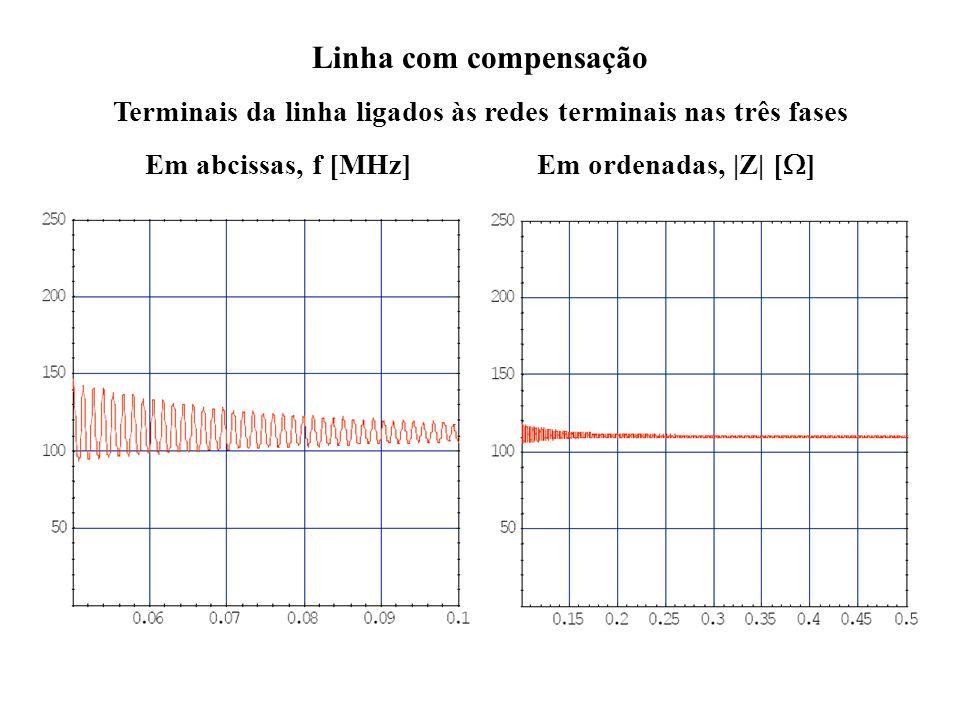 a Linha sem compensação Terminais da linha abertos na fase em causa e fechados nas outras fases Em abcissas, f [MHz] Em ordenadas, |Z| [ ]