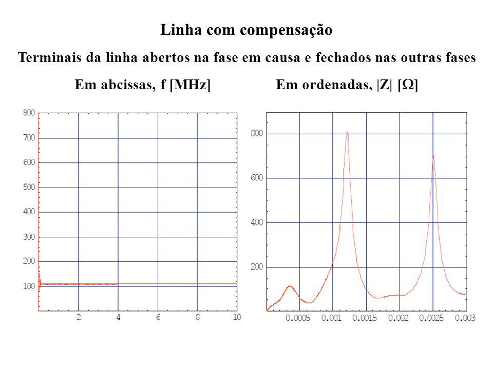 a Linha com compensação Terminais da linha abertos na fase em causa e fechados nas outras fases Em abcissas, f [MHz] Em ordenadas, |Z| [ ]