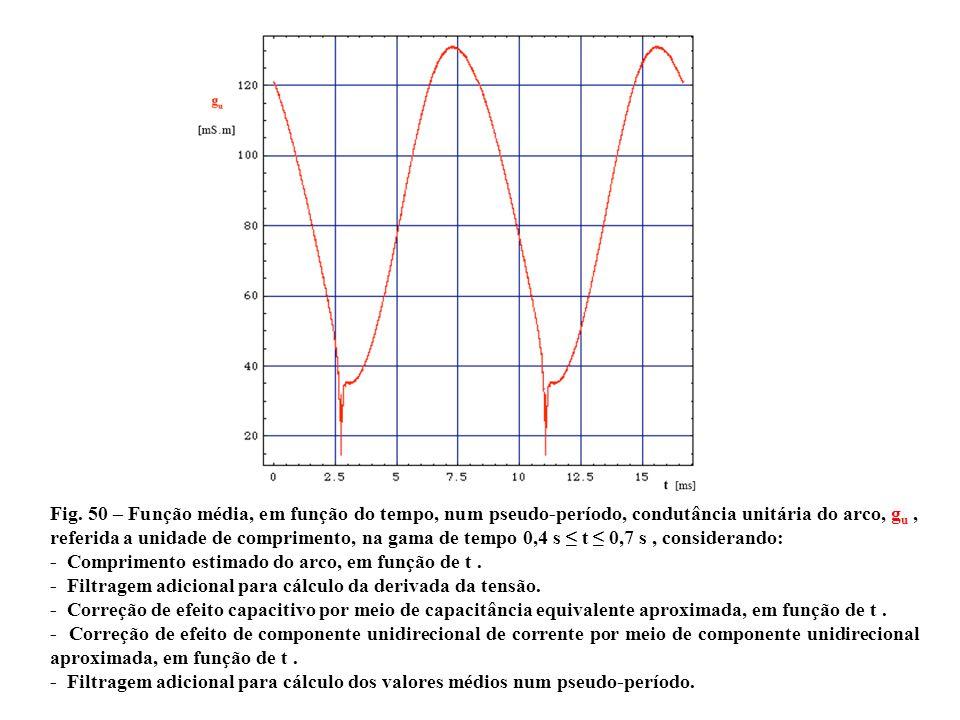 a Fig. 50 – Função média, em função do tempo, num pseudo-período, condutância unitária do arco, g u, referida a unidade de comprimento, na gama de tem