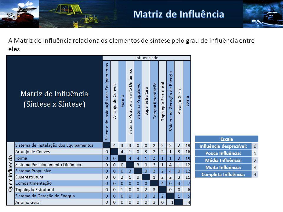 Escala Influência desprezível:0 Pouca Influência:1 Média Influência:2 Muita Influência:3 Completa Influência:4 A Matriz de Influência relaciona os elementos de síntese pelo grau de influência entre eles