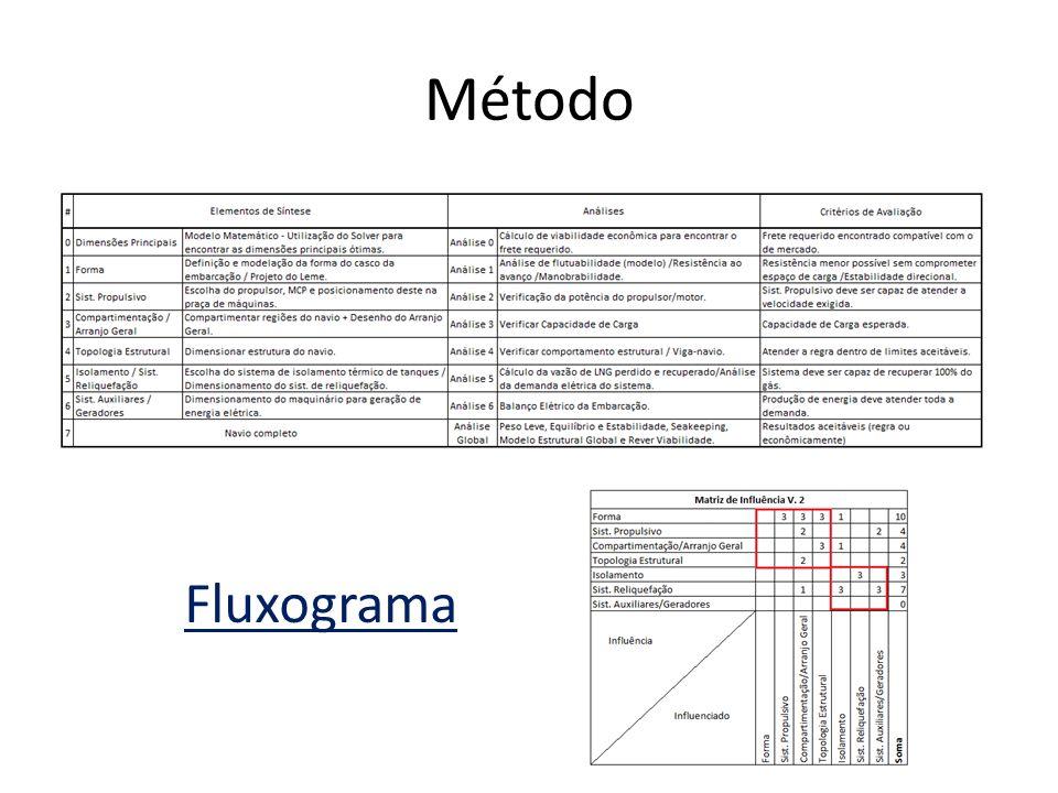Método Fluxograma