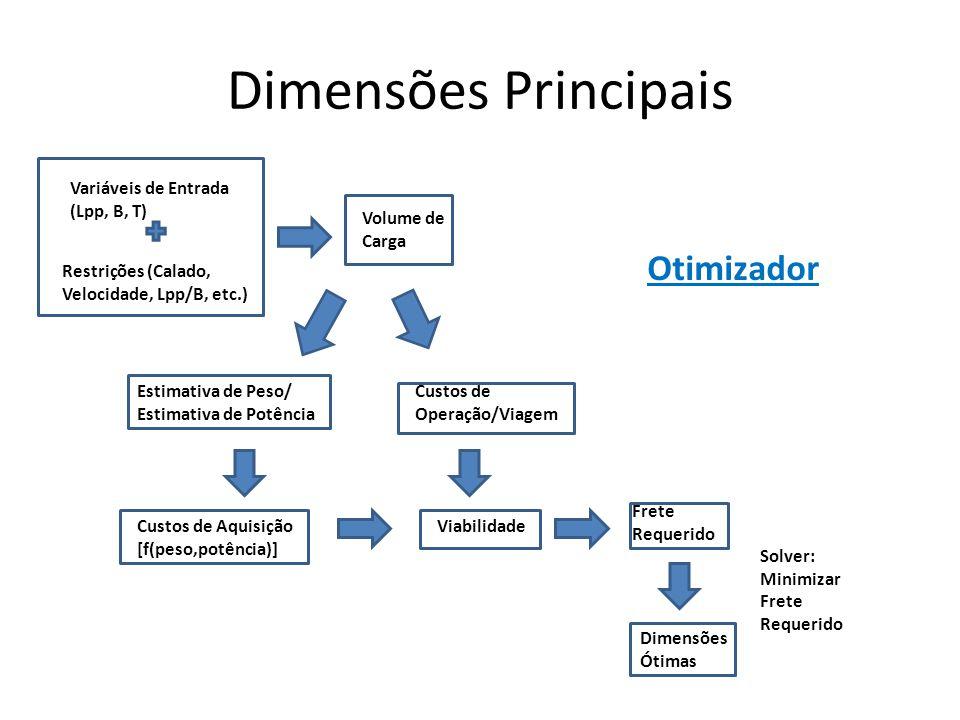 Dimensões Principais Variáveis de Entrada (Lpp, B, T) Restrições (Calado, Velocidade, Lpp/B, etc.) Estimativa de Peso/ Estimativa de Potência Custos d