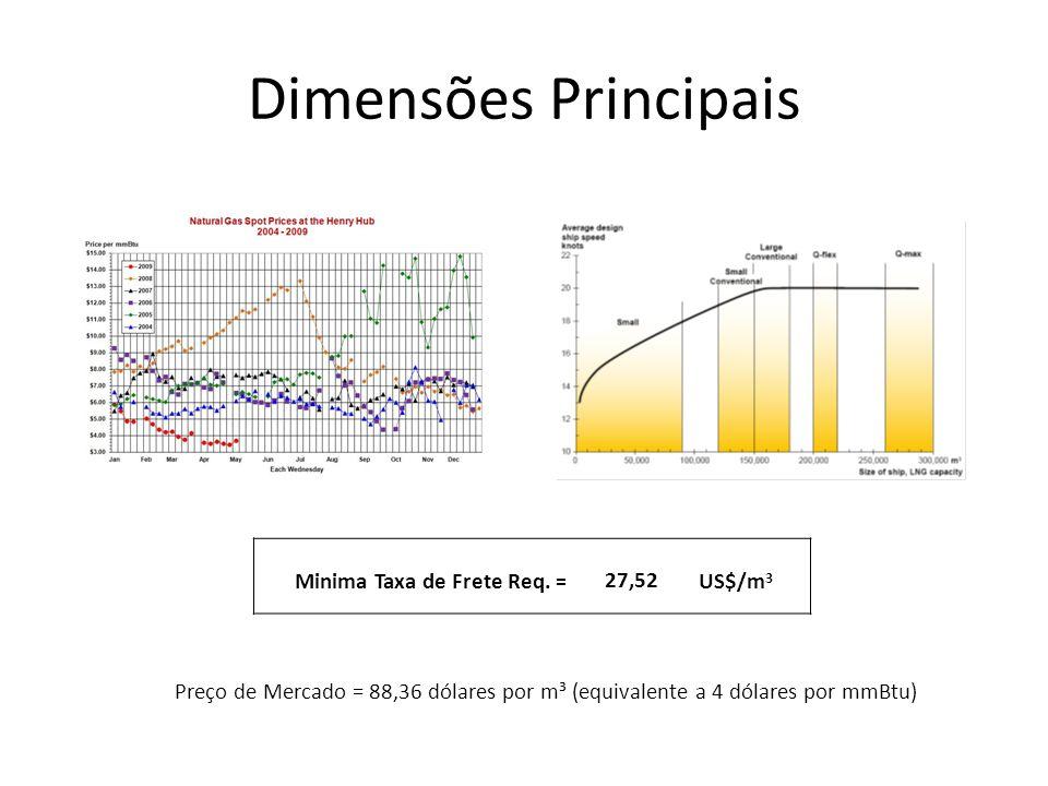 Dimensões Principais Preço de Mercado = 88,36 dólares por m³ (equivalente a 4 dólares por mmBtu) Minima Taxa de Frete Req. = 27,52US$/m 3