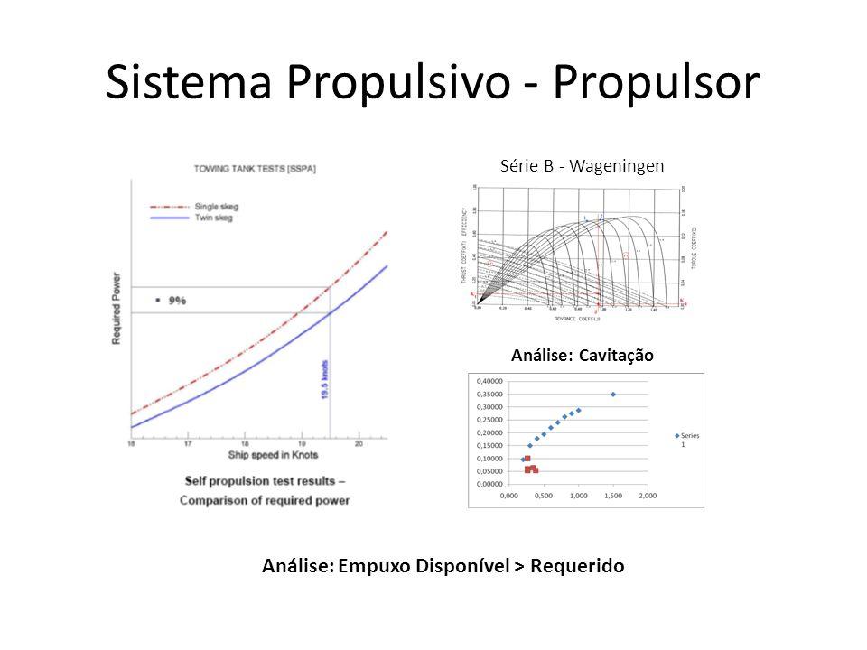 Sistema Propulsivo - Propulsor Série B - Wageningen Análise: Cavitação Análise: Empuxo Disponível > Requerido