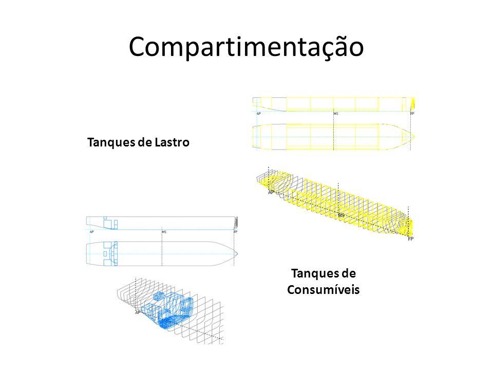 Compartimentação Tanques de Lastro Tanques de Consumíveis