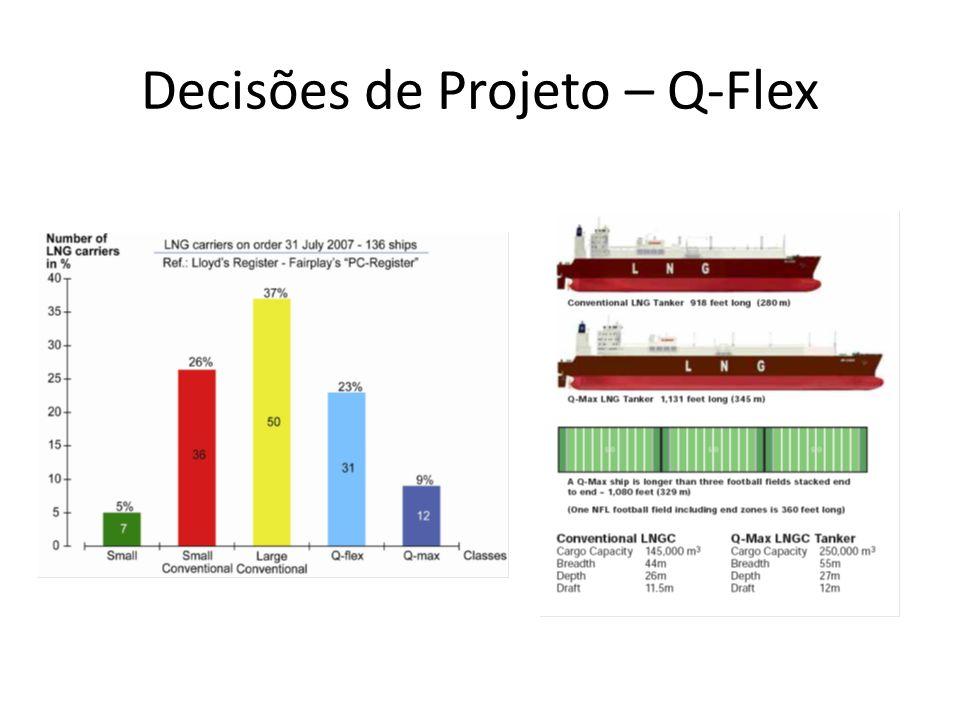 Decisões de Projeto – Q-Flex