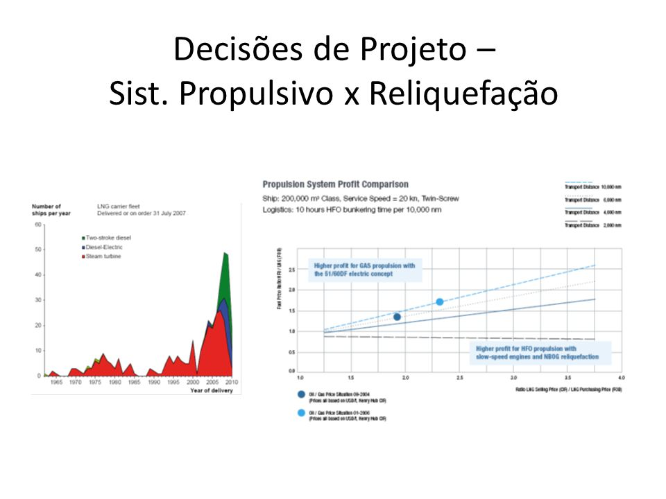 Decisões de Projeto – Sist. de Isolamento de Tanques