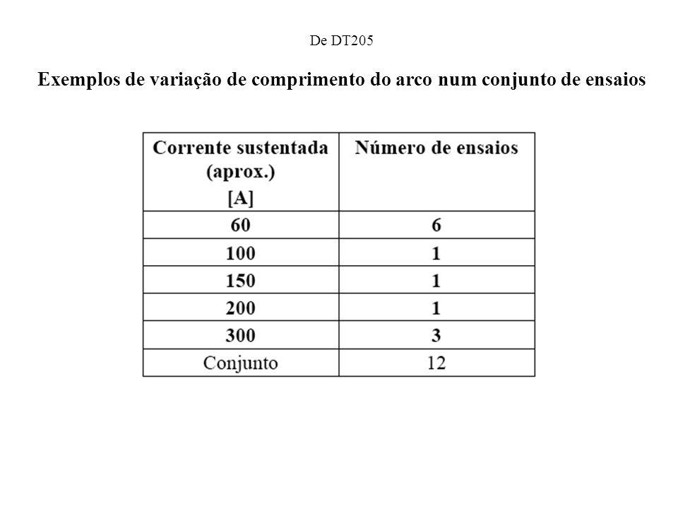 De DT205 Exemplos de variação de comprimento do arco num conjunto de ensaios
