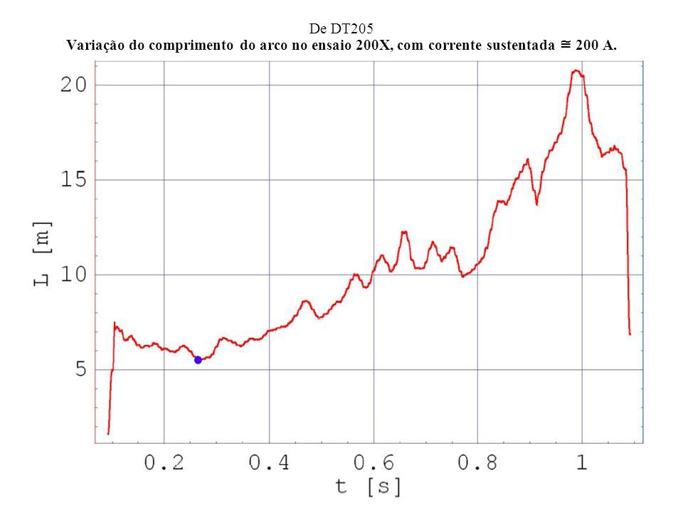 De DT205 Variação do comprimento do arco no ensaio 200X, com corrente sustentada 200 A.