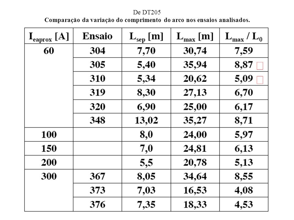 De DT205 Comparação da variação do comprimento do arco nos ensaios analisados.
