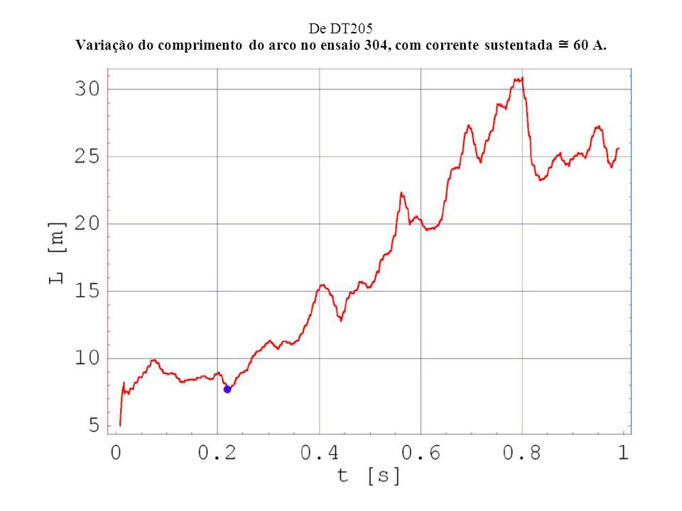 De DT205 Variação do comprimento do arco no ensaio 304, com corrente sustentada 60 A.