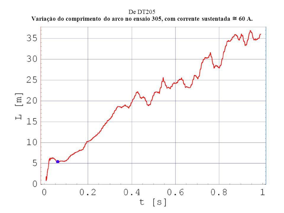 De DT205 Variação do comprimento do arco no ensaio 305, com corrente sustentada 60 A.