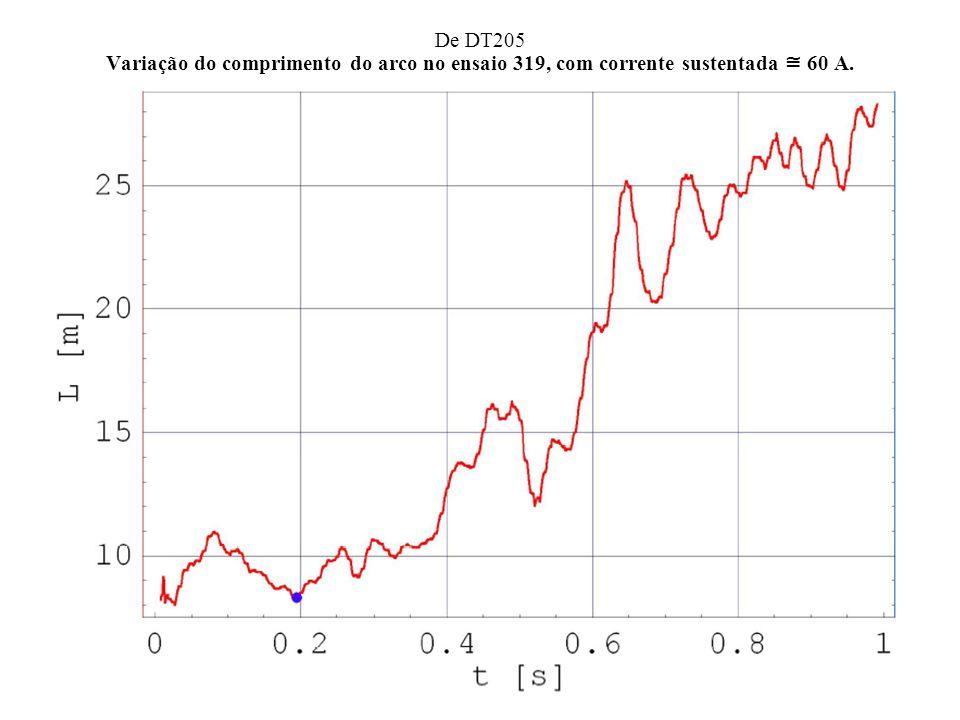 De DT205 Variação do comprimento do arco no ensaio 319, com corrente sustentada 60 A.