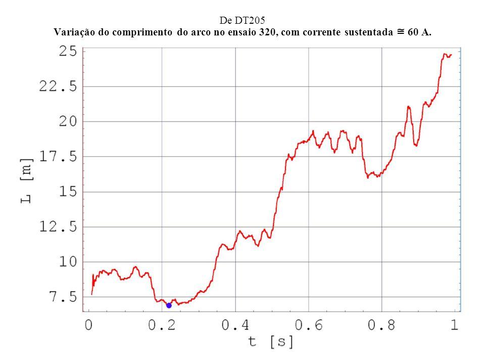 De DT205 Variação do comprimento do arco no ensaio 320, com corrente sustentada 60 A.