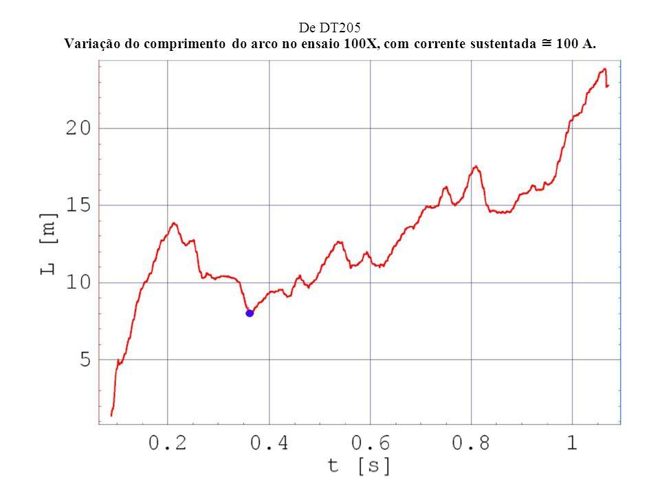 De DT205 Variação do comprimento do arco no ensaio 100X, com corrente sustentada 100 A.