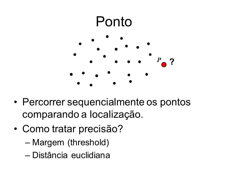 Ponto Percorrer sequencialmente os pontos comparando a localização. Como tratar precisão? –Margem (threshold) –Distância euclidiana ? P