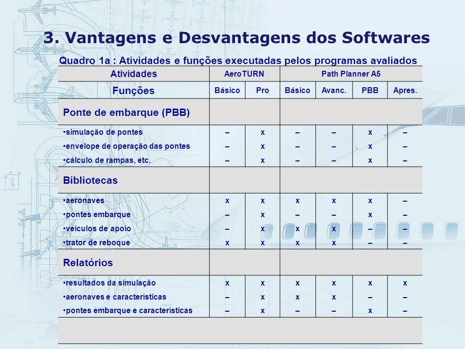 3. Vantagens e Desvantagens dos Softwares Quadro 1a : Atividades e funções executadas pelos programas avaliados Atividades AeroTURNPath Planner A5 Fun