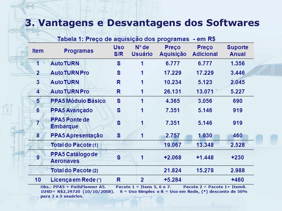 3. Vantagens e Desvantagens dos Softwares Tabela 1: Preço de aquisição dos programas - em R$ ItemProgramas Uso S/R Nº de Usuário Preço Aquisição Preço