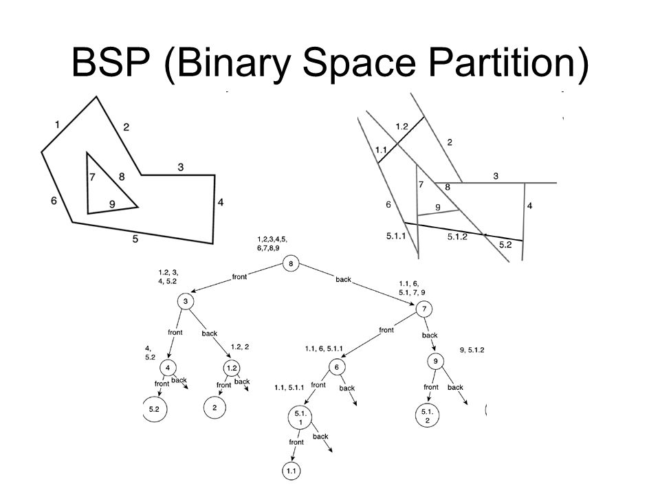 BSP (Binary Space Partition)