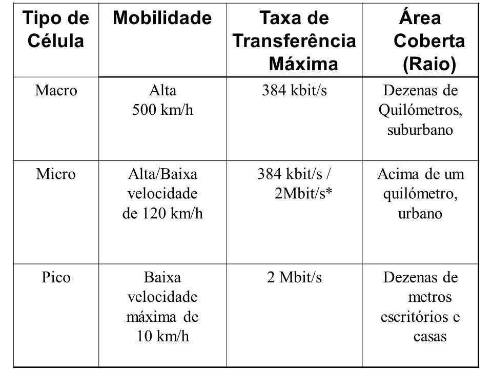 Tipo de Célula MobilidadeTaxa de Transferência Máxima Área Coberta (Raio) MacroAlta 500 km/h 384 kbit/sDezenas de Quilómetros, suburbano MicroAlta/Baixa velocidade de 120 km/h 384 kbit/s / 2Mbit/s* Acima de um quilómetro, urbano PicoBaixa velocidade máxima de 10 km/h 2 Mbit/sDezenas de metros escritórios e casas