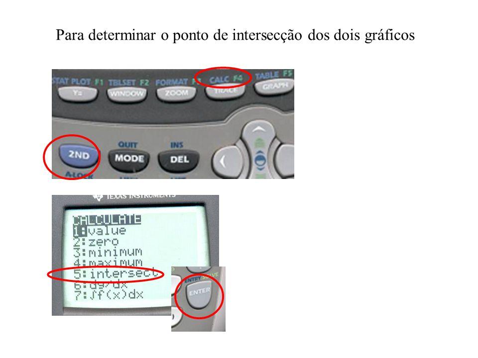 Para determinar o ponto de intersecção dos dois gráficos