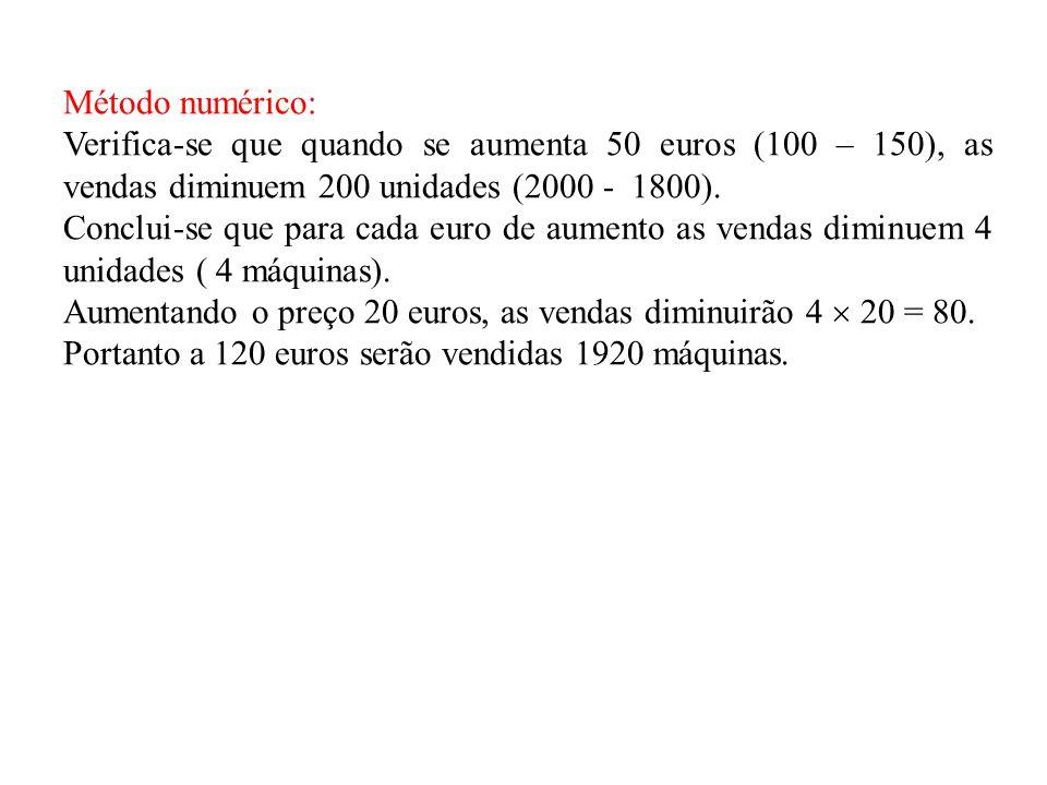 Método numérico: Verifica-se que quando se aumenta 50 euros (100 – 150), as vendas diminuem 200 unidades (2000 - 1800).