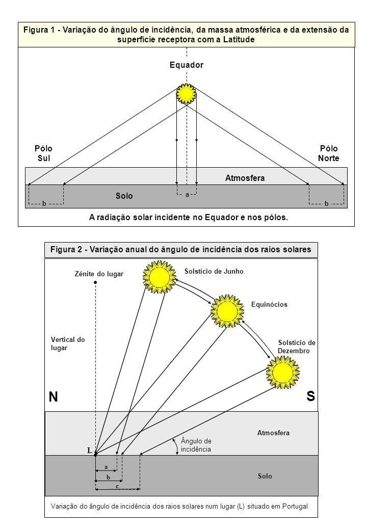 Figura 2 - Variação anual do ângulo de incidência dos raios solares N S Zénite do lugar Vertical do lugar Solstício de Junho Equinócios Solstício de D