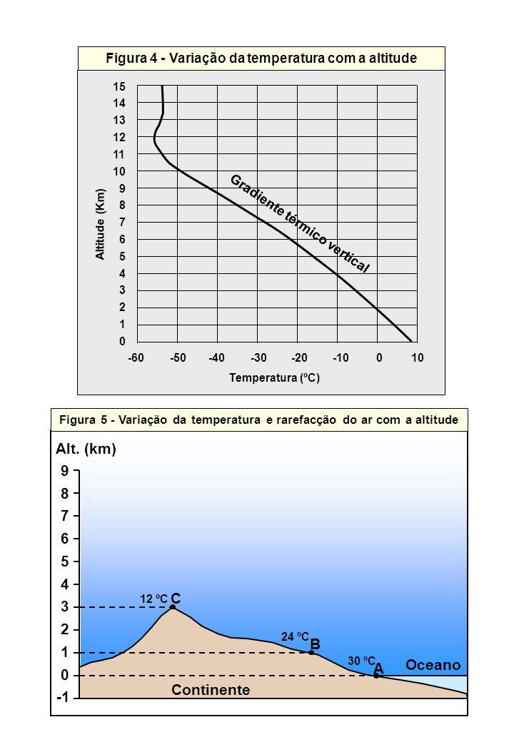 Figura 4 - Variação da temperatura com a altitude 15 14 13 12 11 10 9 8 7 6 5 4 3 2 1 0 -60 -50 -40 -30 -20 -10 0 10 Gradiente térmico vertical Altitu