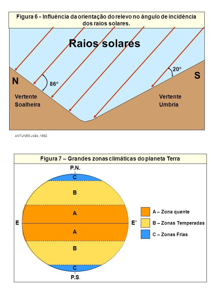 ANTUNES João, 1992. Vertente Soalheira Vertente Umbria Figura 6 - Influência da orientação do relevo no ângulo de incidência dos raios solares. S N Ra