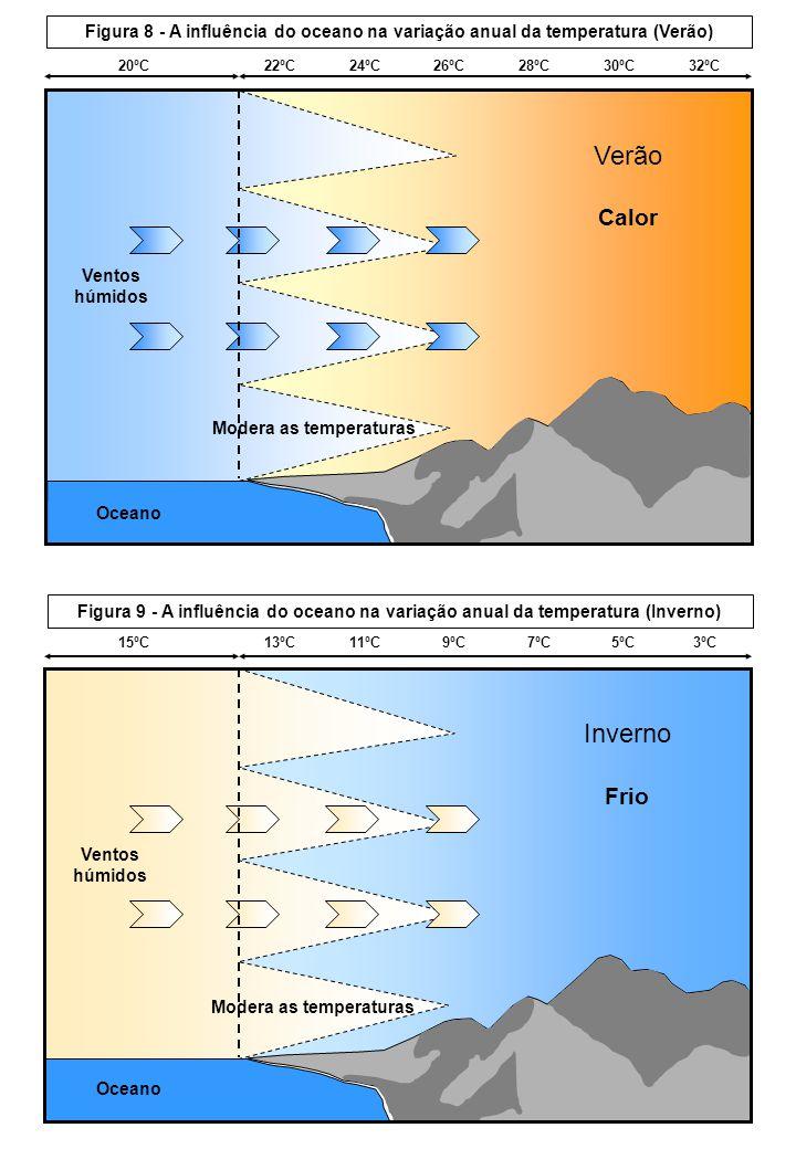 Ventos húmidos Verão Calor Modera as temperaturas Oceano 20ºC 22ºC 24ºC 26ºC 28ºC 30ºC 32ºC Figura 8 - A influência do oceano na variação anual da tem
