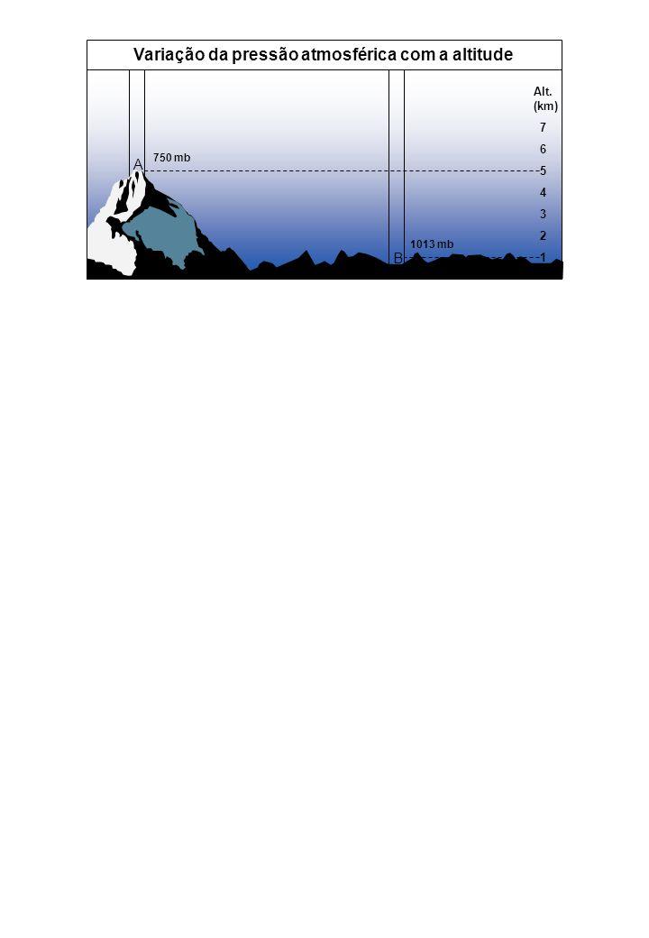 A B Alt. (km) 7 6 5 4 3 2 1 Variação da pressão atmosférica com a altitude 1013 mb 750 mb