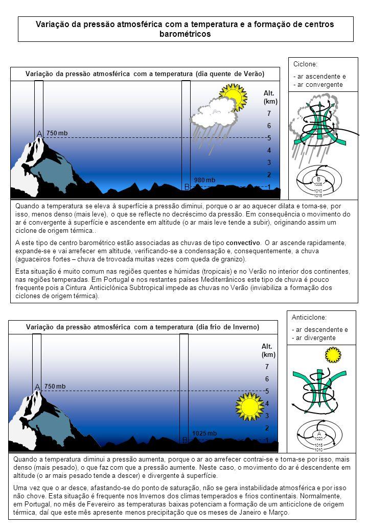 A B Variação da pressão atmosférica com a temperatura (dia frio de Inverno) 1025 mb 750 mb Alt. (km) 7 6 5 4 3 2 1 1020 1015 1010 A Anticiclone: - ar