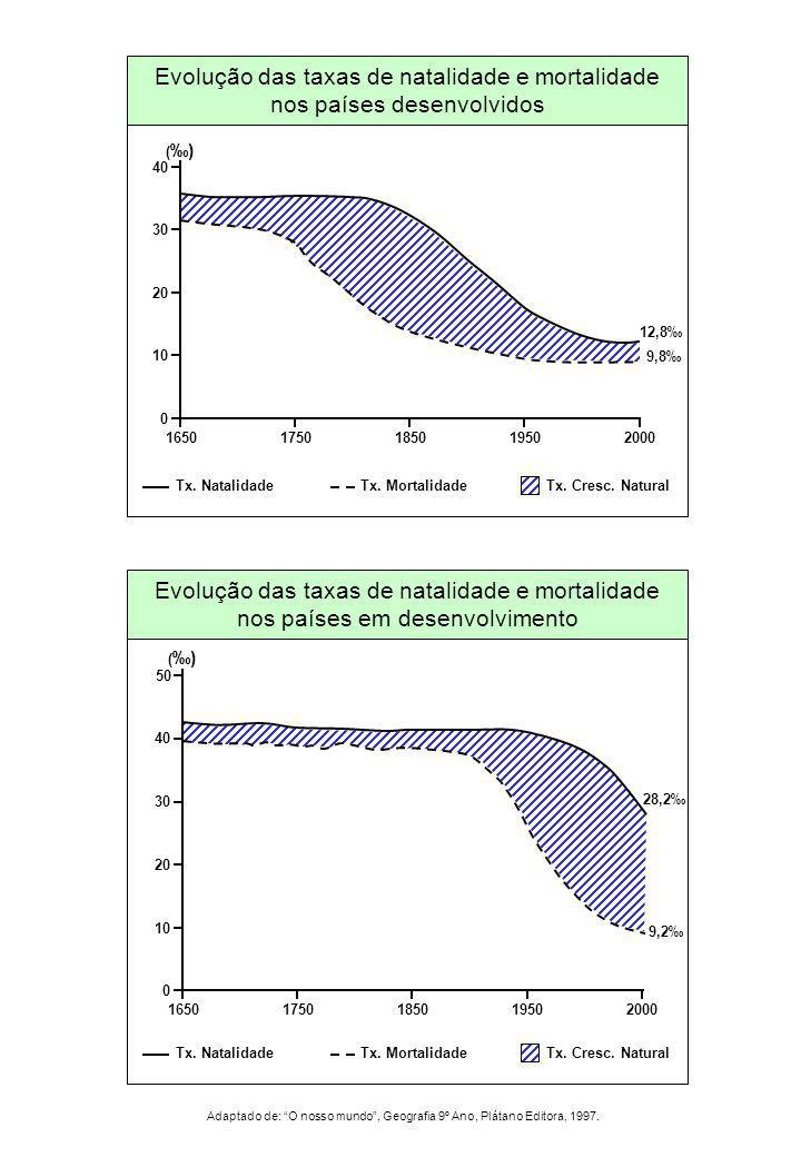 16501750185020001950 0 30 20 10 40 12,8 9,8 ()() Evolução das taxas de natalidade e mortalidade nos países desenvolvidos Tx.