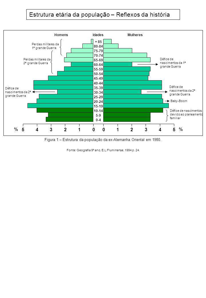 Estrutura etária da população – Reflexos da história 0 1 12 23 45 54 0 % 3 80-84 75-79 70-74 65-69 60-64 55-59 50-54 45-49 40-44 35-39 30-34 25-29 20-24 15-19 10-14 5-9 0-4 + 85 IdadesMulheresHomens Défice de nascimentos da 1ª grande Guerra Défice de nascimentos da 2ª grande Guerra Défice de nascimentos devido ao planeamento familiar Défice de nascimentos da 2ª grande Guerra Perdas militares da 2ª grande Guerra Perdas militares da 1ª grande Guerra Baby-Boom Figura 1 – Estrutura da população da ex-Alemanha Oriental em 1980.