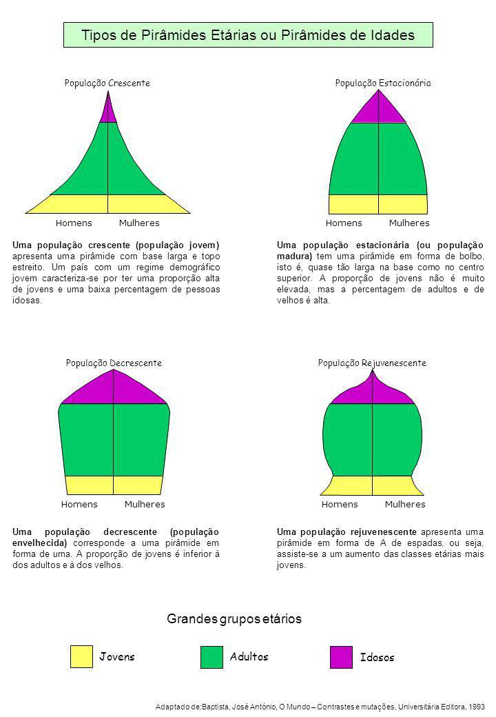 Tipos de Pirâmides Etárias ou Pirâmides de Idades Homens Mulheres Pirâmide Jovem ou Crescente Homens Mulheres Pirâmide Adulta, de Transição ou Estacionária Homens Mulheres Pirâmide Idosa ou Decrescente Homens Mulheres Pirâmide Rejuvenescente Uma população crescente (população jovem) apresenta uma pirâmide com base larga e topo estreito.