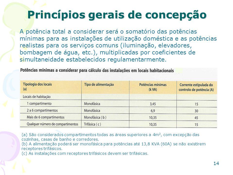 14 Princípios gerais de concepção A potência total a considerar será o somatório das potências mínimas para as instalações de utilização doméstica e a