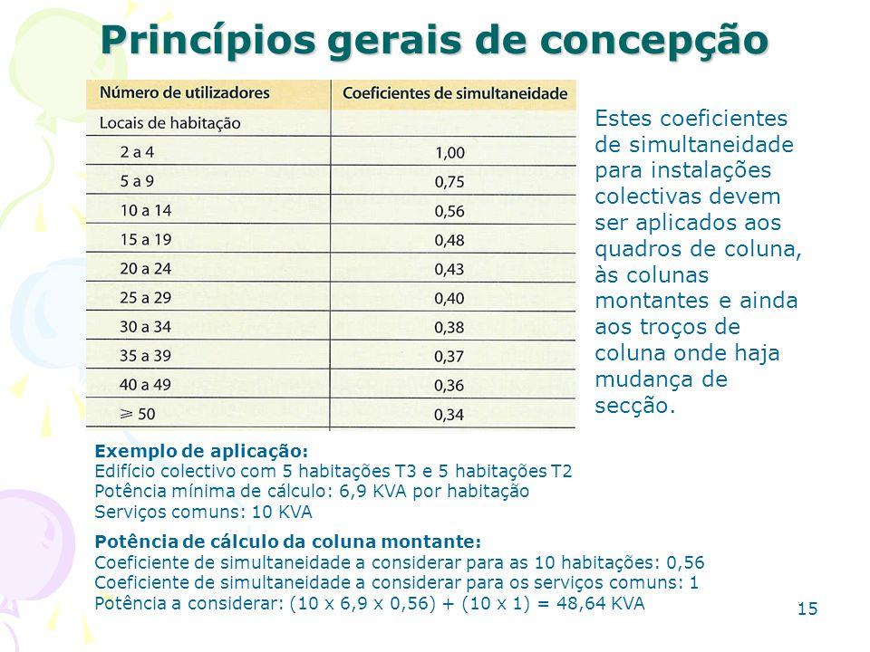 15 Princípios gerais de concepção Estes coeficientes de simultaneidade para instalações colectivas devem ser aplicados aos quadros de coluna, às colun
