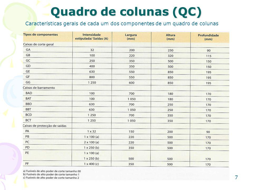 7 Quadro de colunas (QC) Características gerais de cada um dos componentes de um quadro de colunas