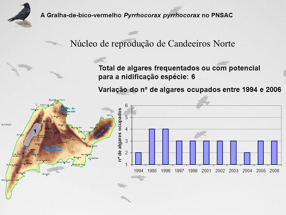 Núcleo de reprodução de Candeeiros Norte Total de algares frequentados ou com potencial para a nidificação espécie: 6 Variação do nº de algares ocupad