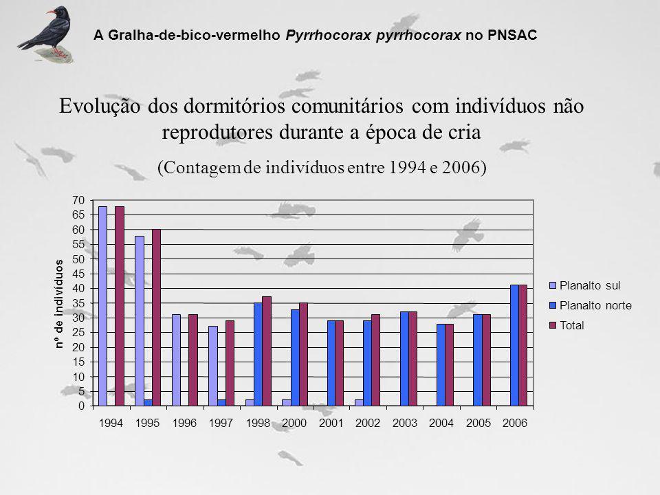 Evolução dos dormitórios comunitários com indivíduos não reprodutores durante a época de cria (Contagem de indivíduos entre 1994 e 2006) A Gralha-de-b