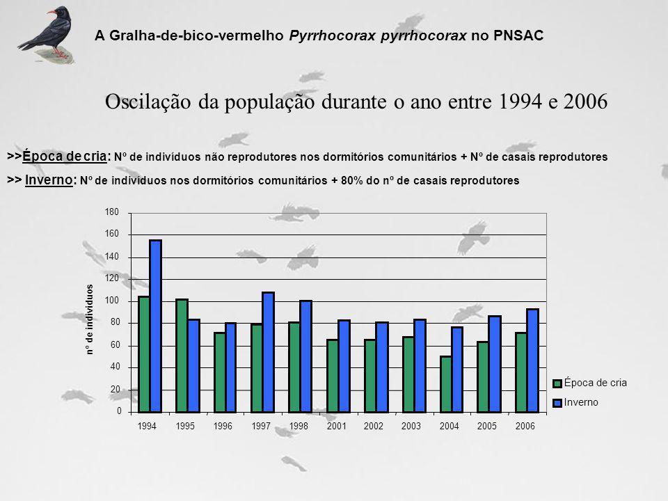 Oscilação da população durante o ano entre 1994 e 2006 >>Época de cria: Nº de indivíduos não reprodutores nos dormitórios comunitários + Nº de casais