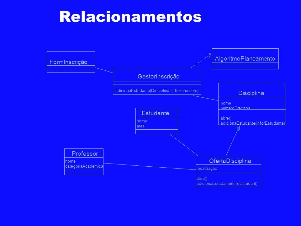 Relacionamentos FormInscrição GestorInscrição Disciplina Estudante OfertaDisciplina Professor adicionaEstudante(Disciplina, InfoEstudante) nome numero
