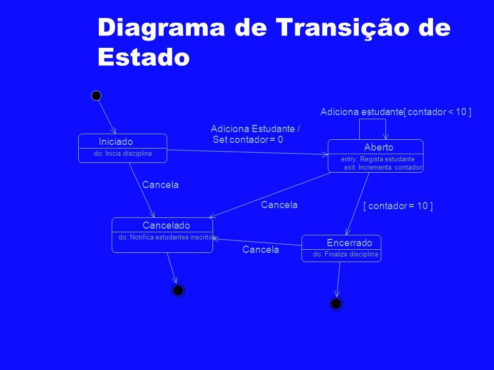 Diagrama de Transição de Estado Iniciado Aberto entry: Regista estudante exit: Incrementa contador EncerradoCancelado do: Inicia disciplina do: Finali