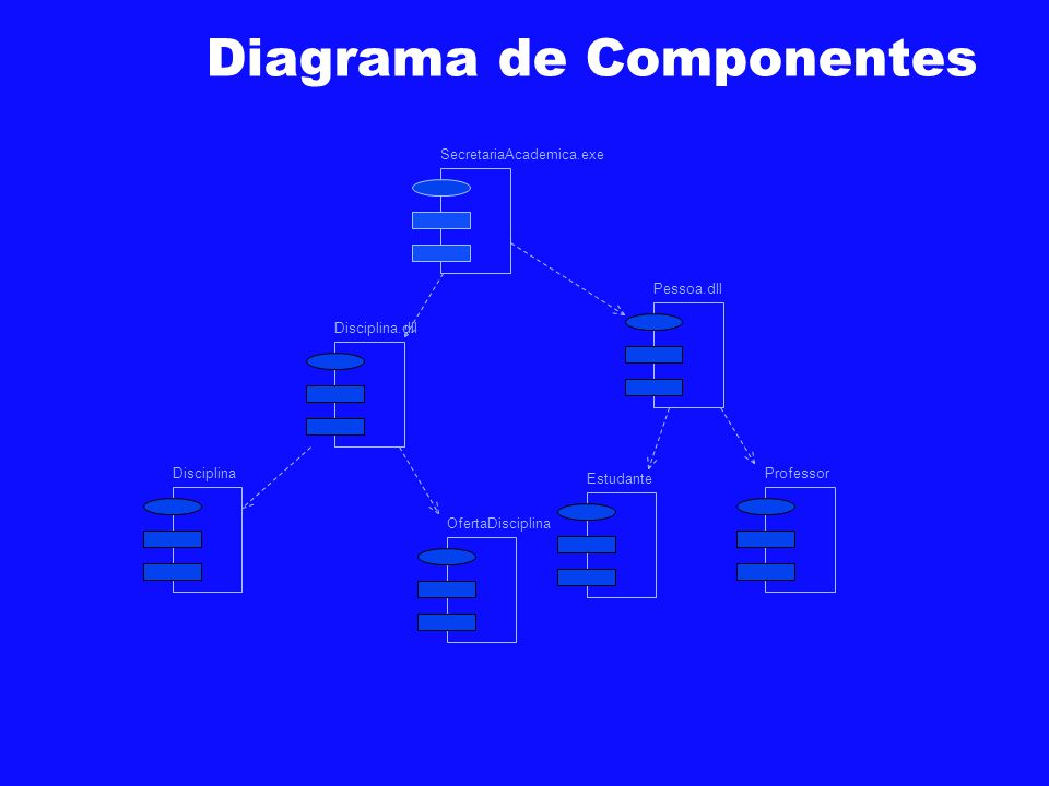 Diagrama de Componentes Disciplina.dll Pessoa.dll Disciplina OfertaDisciplina Estudante Professor SecretariaAcademica.exe